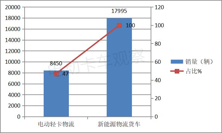 福田吉利争第一,电动轻卡车型销量排行出炉
