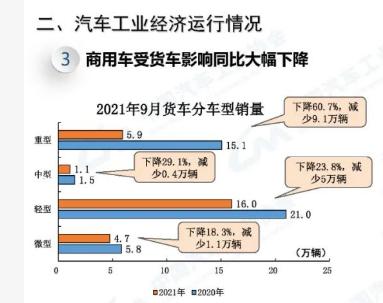2021重卡市场三大关键词:高开低走,新能源火爆、AMT大热